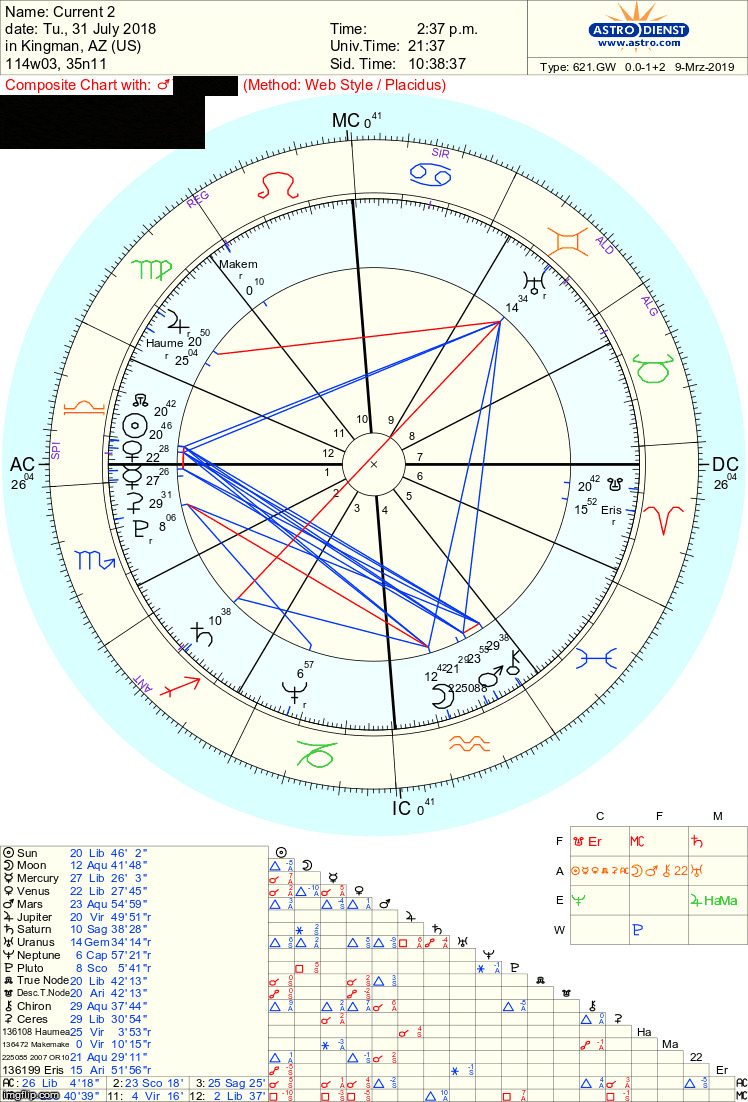 Is there a karmic link with this composite chart   Astrologers ...