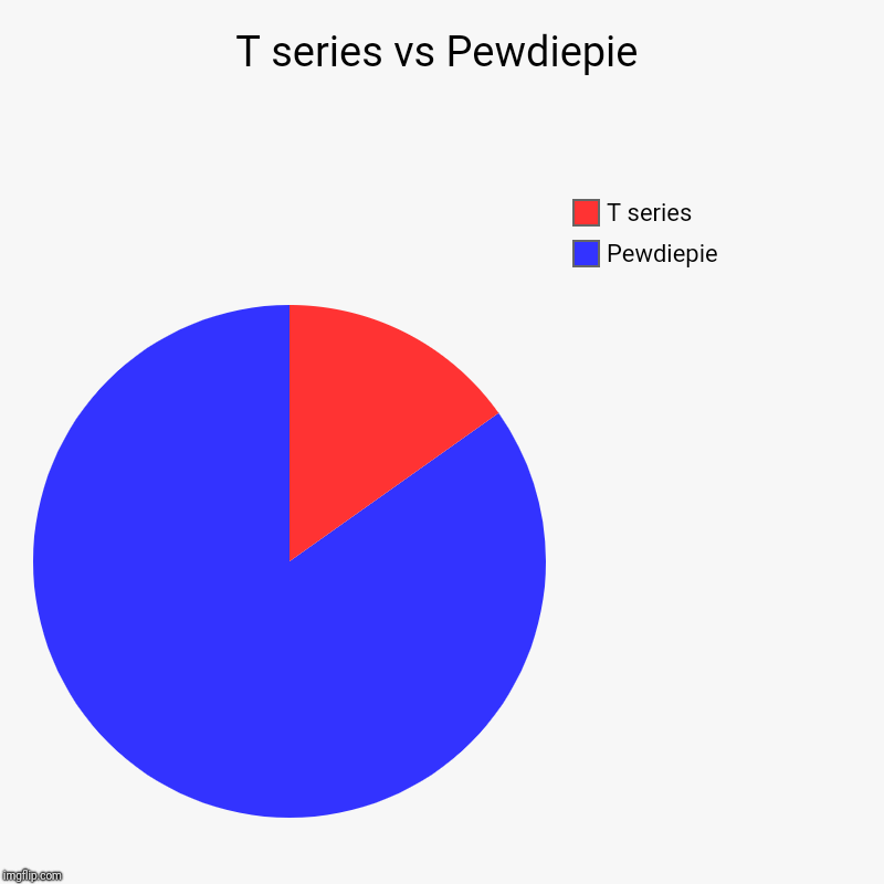 T series vs Pewdiepie | Pewdiepie, T series | image tagged in charts,pie charts | made w/ Imgflip chart maker