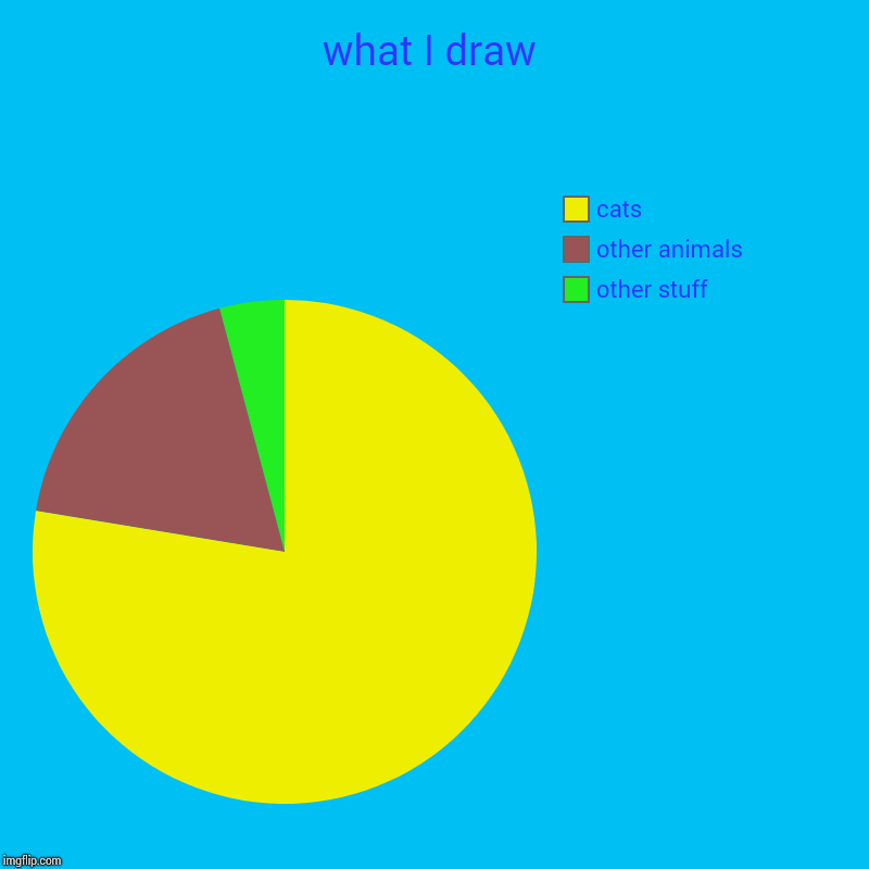 what I draw | other stuff, other animals, cats | image tagged in charts,pie charts | made w/ Imgflip chart maker