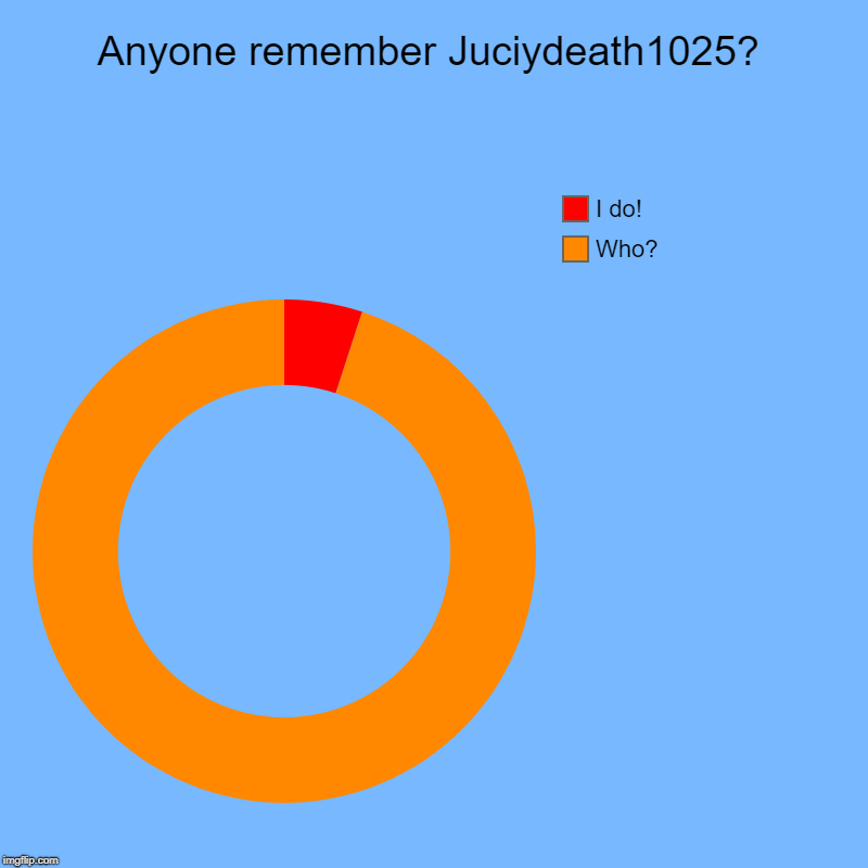 I Hear He Doesn't Even Visit This Site Anymore | Anyone remember Juciydeath1025? | Who?, I do! | image tagged in charts,donut charts,funny,juicydeath1025,remember,who | made w/ Imgflip chart maker