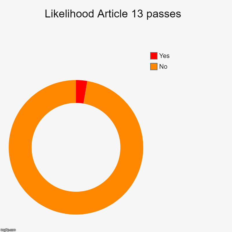 Likelihood Article 13 passes  | No, Yes | image tagged in charts,donut charts | made w/ Imgflip chart maker