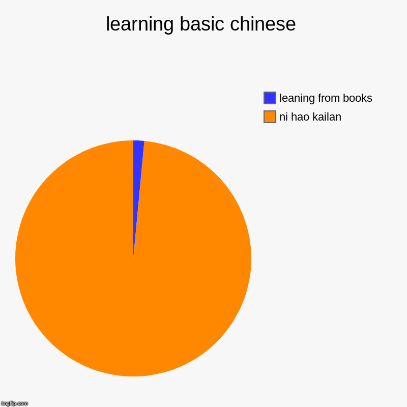 learning basic chinese | ni hao kailan, leaning from books | image tagged in charts,pie charts | made w/ Imgflip chart maker
