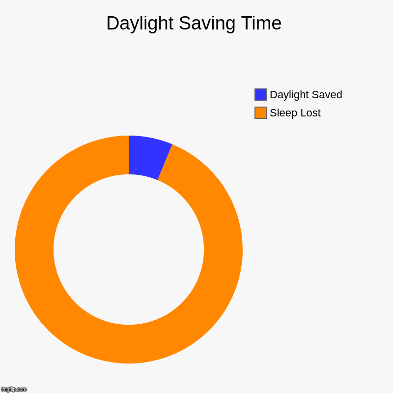 Daylight Saving Time | Sleep Lost, Daylight Saved | image tagged in charts,donut charts | made w/ Imgflip chart maker