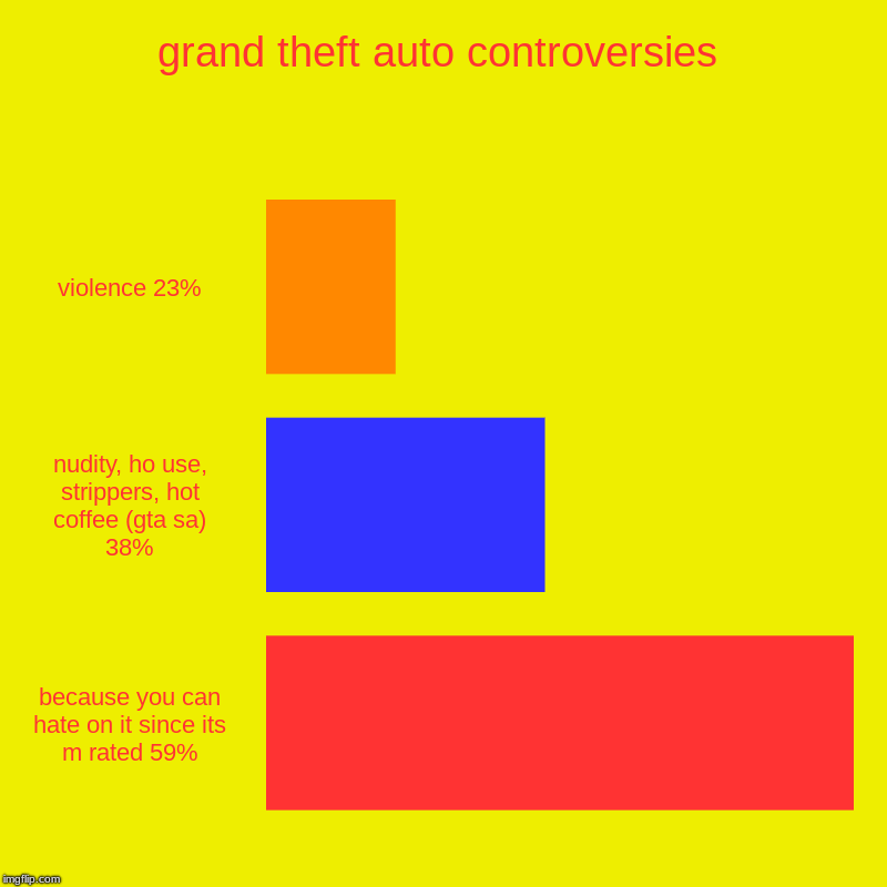 grand theft auto controversies | violence 23%, nudity, ho use, strippers, hot coffee (gta sa) 38%, because you can hate on it since its m ra | image tagged in charts,bar charts | made w/ Imgflip chart maker