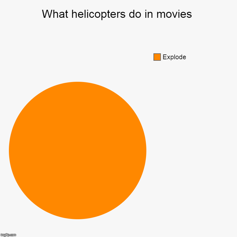 What helicopters do in movies | What helicopters do in movies | Explode | image tagged in charts,pie charts,helicopter,funny,explode,movies | made w/ Imgflip chart maker