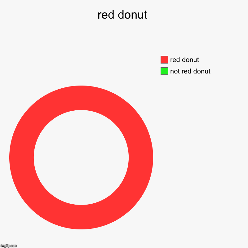 red donut | not red donut, red donut | image tagged in charts,donut charts | made w/ Imgflip chart maker