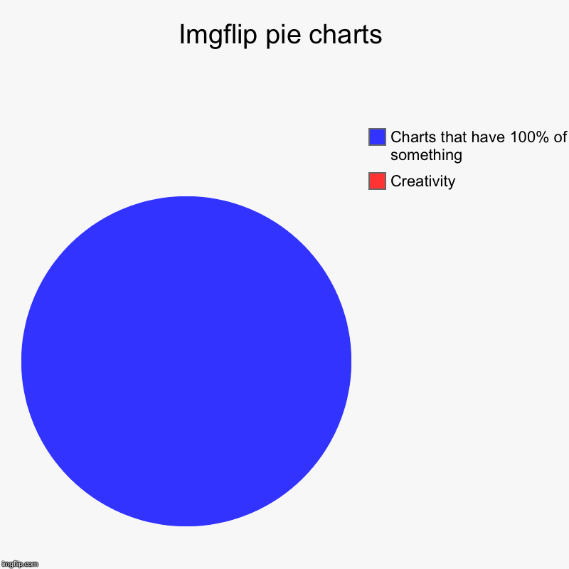 Imgflip pie charts | Creativity, Charts that have 100% of something | image tagged in charts,pie charts | made w/ Imgflip chart maker