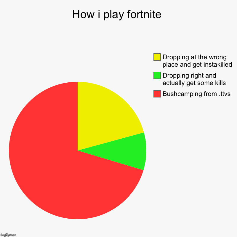 How i play fortnite | Bushcamping from .ttvs, Dropping right and actually get some kills, Dropping at the wrong place and get instakilled | image tagged in charts,pie charts | made w/ Imgflip chart maker