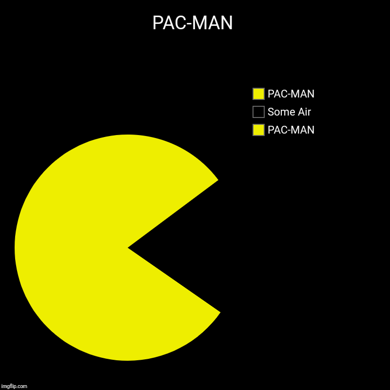 PAC-MAN | PAC-MAN, Some Air, PAC-MAN | image tagged in charts,pie charts | made w/ Imgflip chart maker