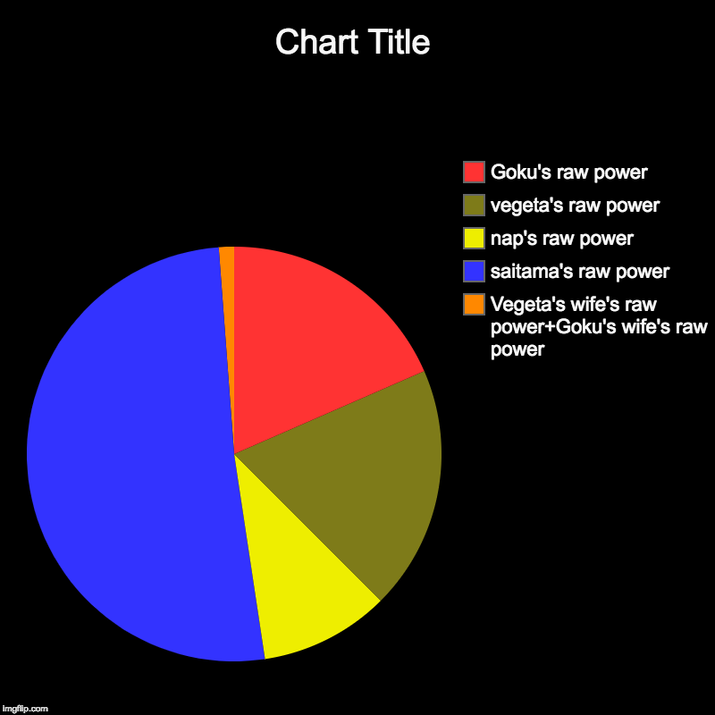 Vegeta's wife's raw power+Goku's wife's raw power, saitama's raw power, nap's raw power, vegeta's raw power, Goku's raw power | image tagged in charts,pie charts | made w/ Imgflip chart maker