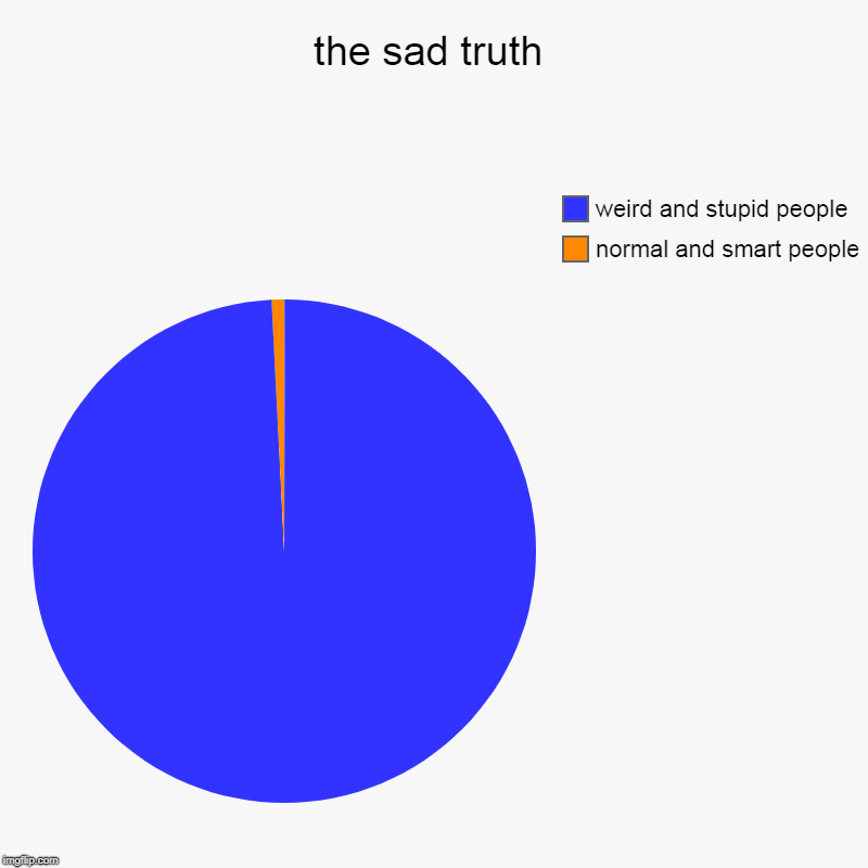 the sad truth | normal and smart people, weird and stupid people | image tagged in charts,pie charts | made w/ Imgflip chart maker