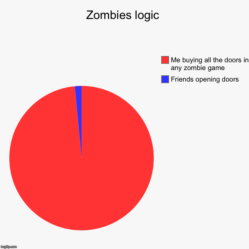 Zombies logic | Friends opening doors , Me buying all the doors in any zombie game | image tagged in charts,pie charts | made w/ Imgflip chart maker