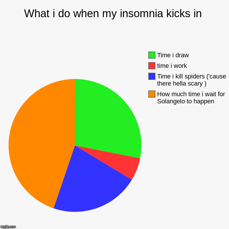 What i do when my insomnia kicks in | How much time i wait for Solangelo to happen, Time i kill spiders ('cause there hella scary ), time i  | image tagged in charts,pie charts | made w/ Imgflip chart maker