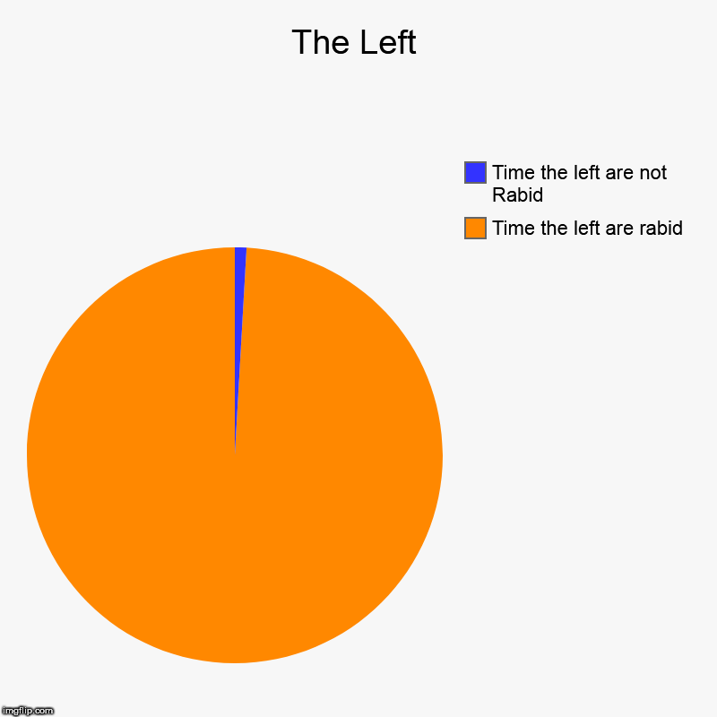 The Left | Time the left are rabid, Time the left are not Rabid | image tagged in charts,pie charts | made w/ Imgflip chart maker