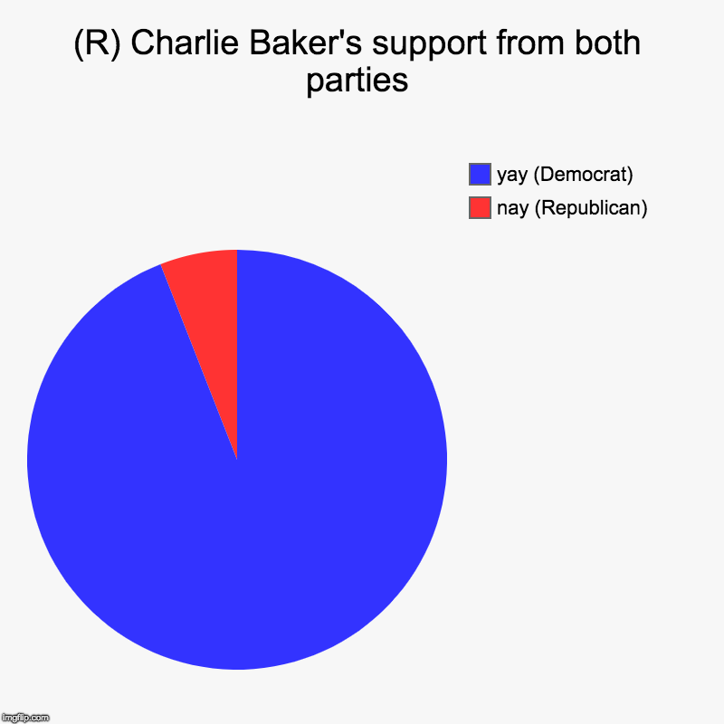 (R) Charlie Baker's support from both parties | nay (Republican), yay (Democrat) | image tagged in charts,pie charts | made w/ Imgflip chart maker