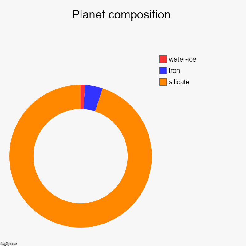 Planet composition | silicate, iron, water-ice | image tagged in charts,donut charts | made w/ Imgflip chart maker