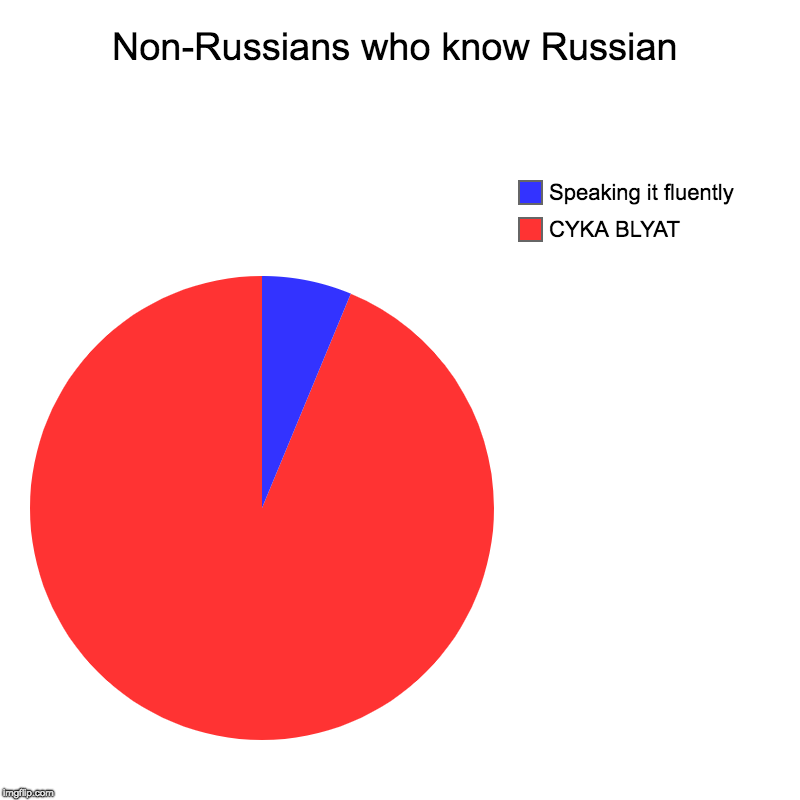 Red for Communism | Non-Russians who know Russian | CYKA BLYAT, Speaking it fluently | image tagged in charts,pie charts,cyka blyat | made w/ Imgflip chart maker