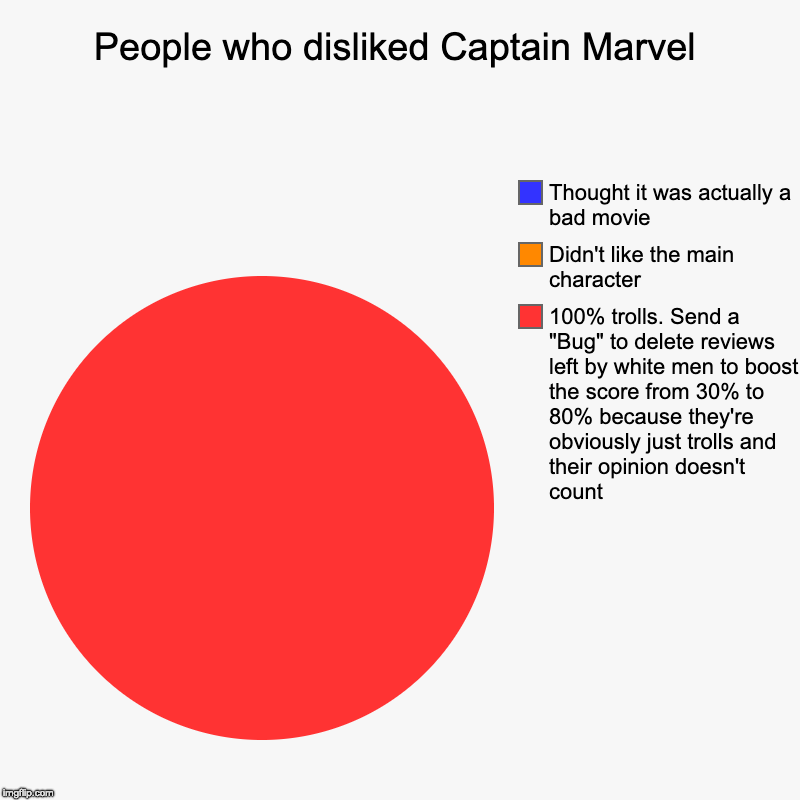 "People who disliked Captain Marvel | 100% trolls. Send a ""Bug"" to delete reviews left by white men to boost the score from 30% to 80% becaus 