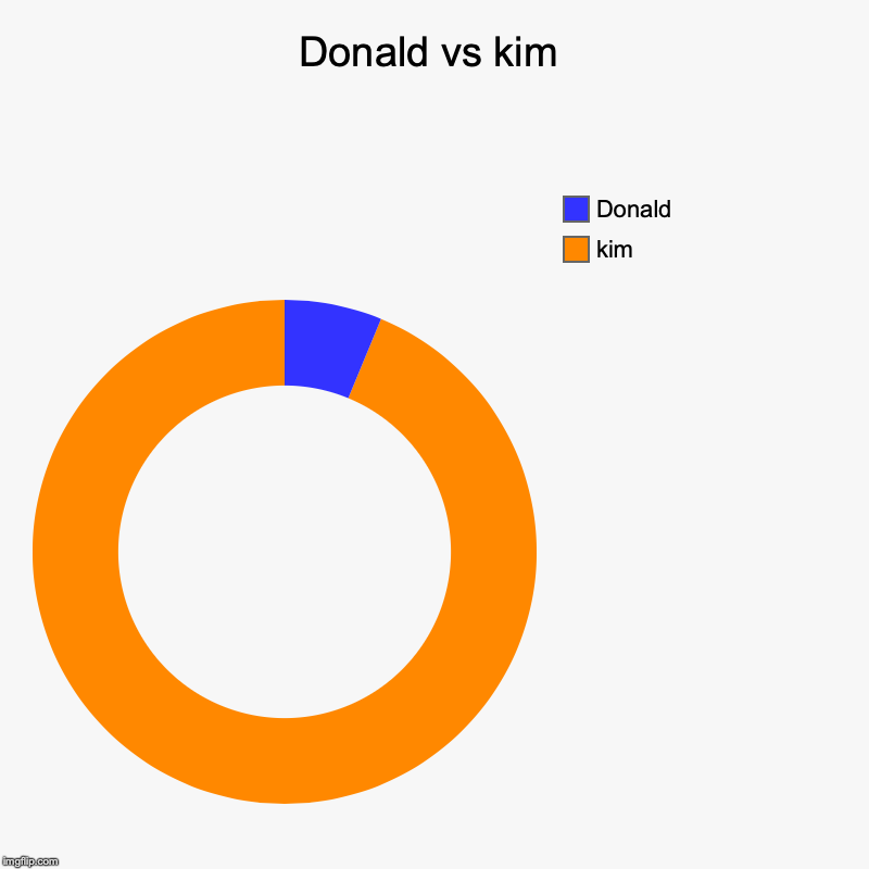 Donald vs kim | kim, Donald | image tagged in charts,donut charts | made w/ Imgflip chart maker