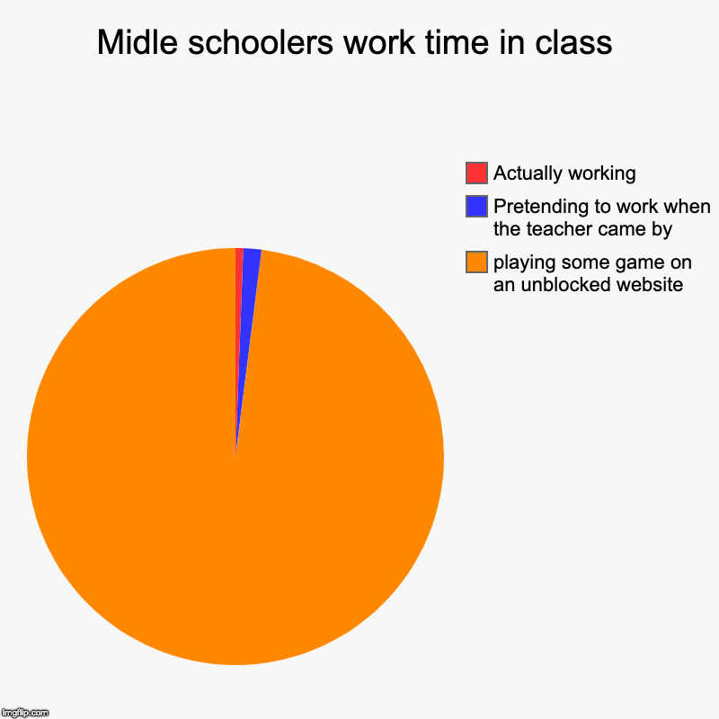 Midle schoolers work time in class | playing some game on an unblocked website, Pretending to work when the teacher came by, Actually workin | image tagged in charts,pie charts | made w/ Imgflip chart maker