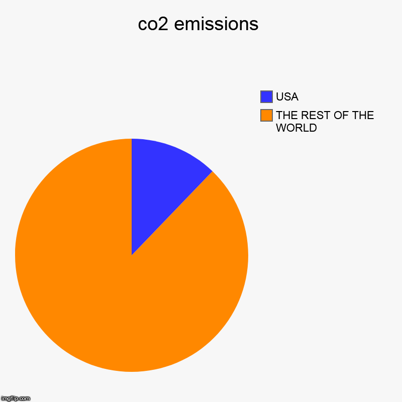 co2 emissions | THE REST OF THE WORLD , USA | image tagged in charts,pie charts | made w/ Imgflip chart maker