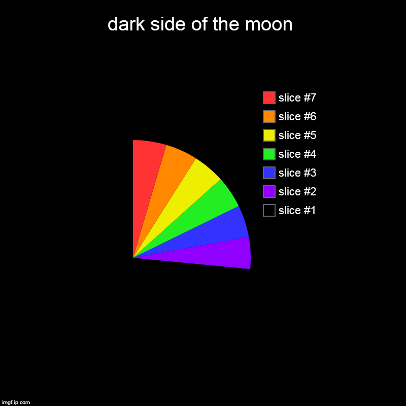dark side of the moon | | image tagged in charts,pie charts | made w/ Imgflip chart maker