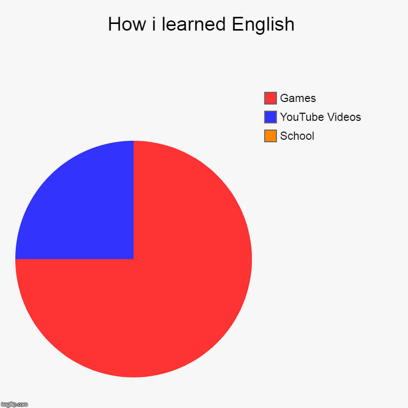 How i learned English | School, YouTube Videos, Games | image tagged in charts,pie charts | made w/ Imgflip chart maker