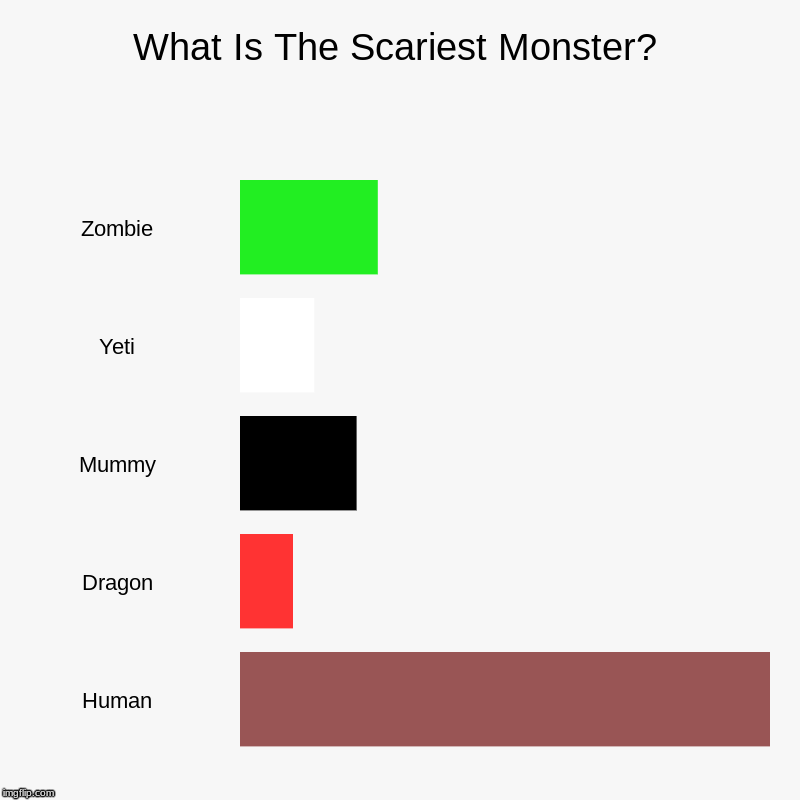 Humans Are ScArY | What Is The Scariest Monster? | Zombie, Yeti, Mummy, Dragon, Human | image tagged in charts,bar charts,monster,human,zombie,dragon | made w/ Imgflip chart maker