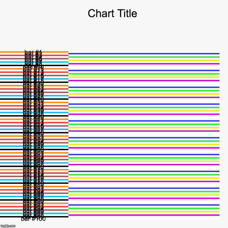 took 15 minutes | image tagged in charts,bar charts,100 | made w/ Imgflip chart maker
