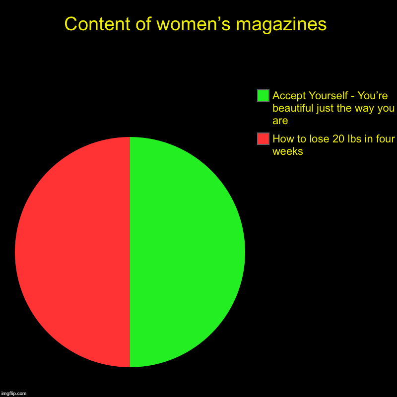 Conflict of Interest | Content of women's magazines | How to lose 20 lbs in four weeks, Accept Yourself - You're beautiful just the way you are | image tagged in charts,pie charts,conflict | made w/ Imgflip chart maker