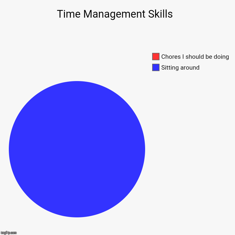 Time Management Skills  | Sitting around , Chores I should be doing | image tagged in charts,pie charts,chores,i'm bored | made w/ Imgflip chart maker