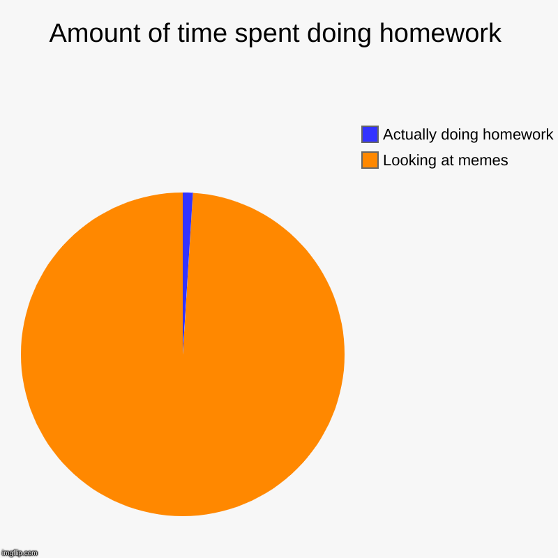 Amount of time spent doing homework | Looking at memes, Actually doing homework | image tagged in charts,pie charts | made w/ Imgflip chart maker