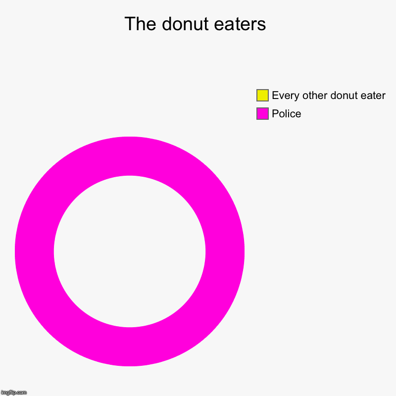 The donut eaters | Police, Every other donut eater | image tagged in charts,donut charts | made w/ Imgflip chart maker