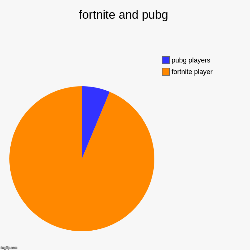 fortnite and pubg | fortnite player, pubg players | image tagged in charts,pie charts | made w/ Imgflip chart maker