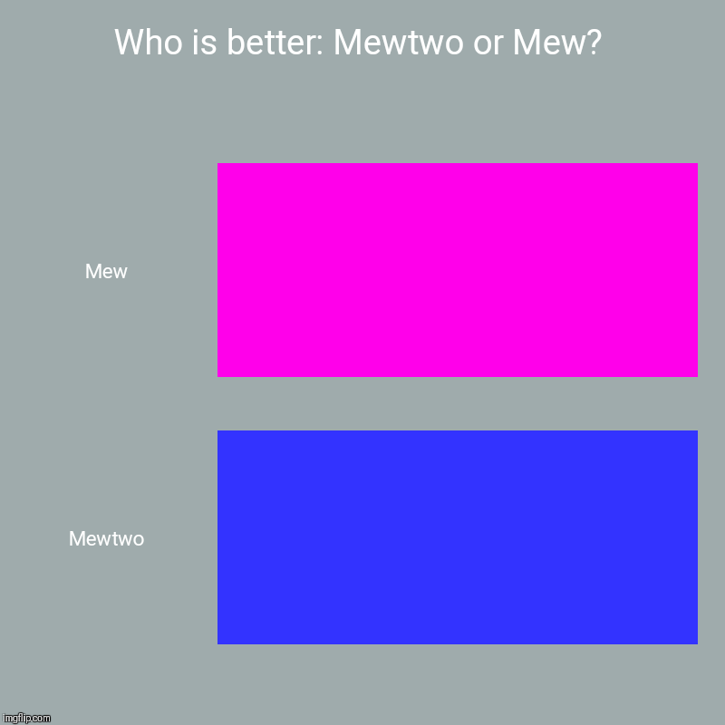 Who is better: Mewtwo or Mew? | Mew, Mewtwo | image tagged in charts,bar charts | made w/ Imgflip chart maker