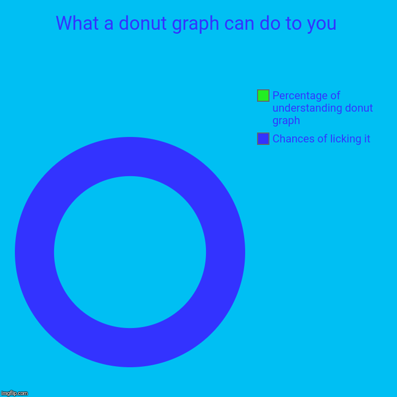 What a donut graph can do to you | Chances of licking it, Percentage of understanding donut graph | image tagged in charts,donut charts | made w/ Imgflip chart maker