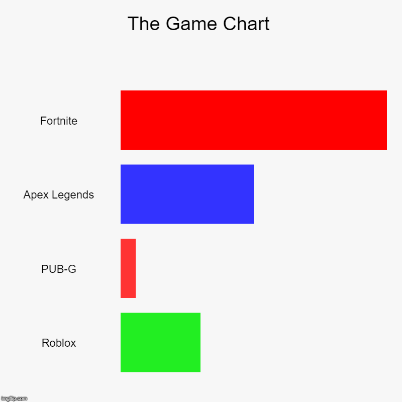 The Game Chart | The Game Chart | Fortnite, Apex Legends, PUB-G, Roblox | image tagged in charts,bar charts | made w/ Imgflip chart maker