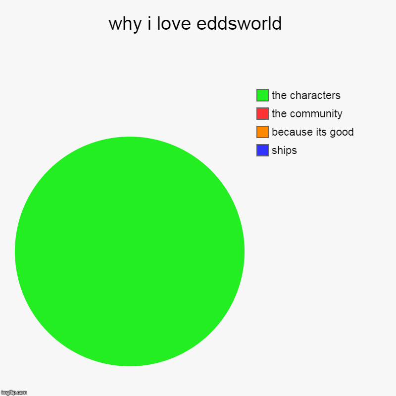 why i love eddsworld | ships, because its good, the community, the characters | image tagged in charts,pie charts | made w/ Imgflip chart maker