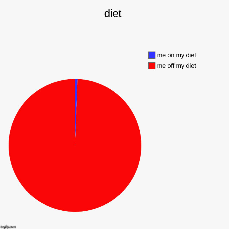 diet | me off my diet, me on my diet | image tagged in charts,pie charts | made w/ Imgflip chart maker