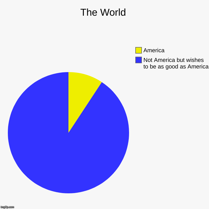 The World | Not America but wishes to be as good as America, America | image tagged in charts,pie charts,america | made w/ Imgflip chart maker
