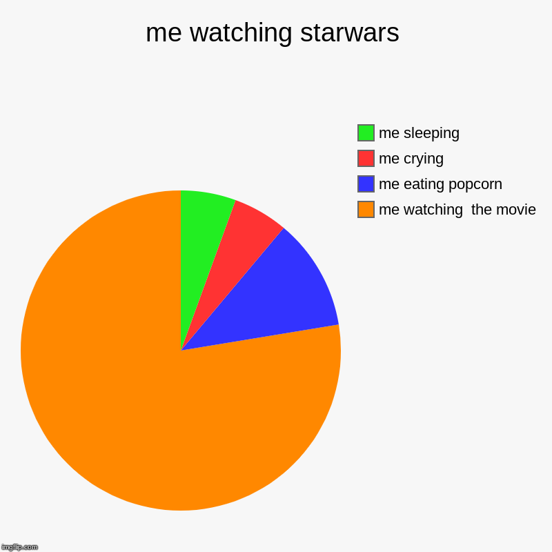me watching starwars | me watching  the movie, me eating popcorn, me crying, me sleeping | image tagged in charts,pie charts | made w/ Imgflip chart maker