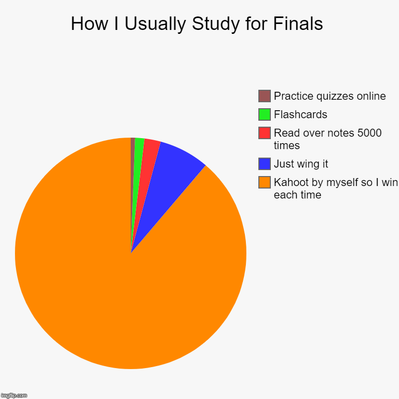 How to Study for Finals | How I Usually Study for Finals | Kahoot by myself so I win each time, Just wing it, Read over notes 5000 times, Flashcards, Practice quizzes | image tagged in charts,pie charts,kahoot,immature highschoolers,tests | made w/ Imgflip chart maker