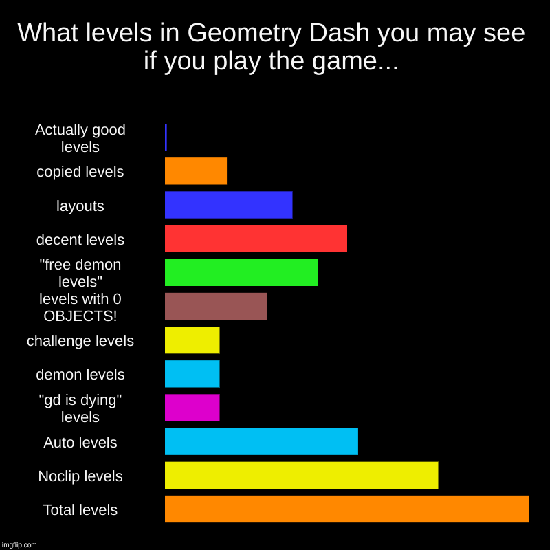What Levels In Geometry Dash You May See If You Play The Game Imgflip