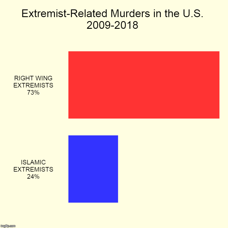 Extremist violence in America. Who is most dangerous? Who's doing the killing? | Extremist-Related Murders in the U.S. 2009-2018 | RIGHT WING EXTREMISTS 73%, ISLAMIC EXTREMISTS 24% | image tagged in charts,bar charts,murder,extremist,right wing,islam | made w/ Imgflip chart maker