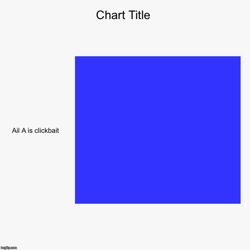 Ail A is clickbait | image tagged in charts,bar charts | made w/ Imgflip chart maker
