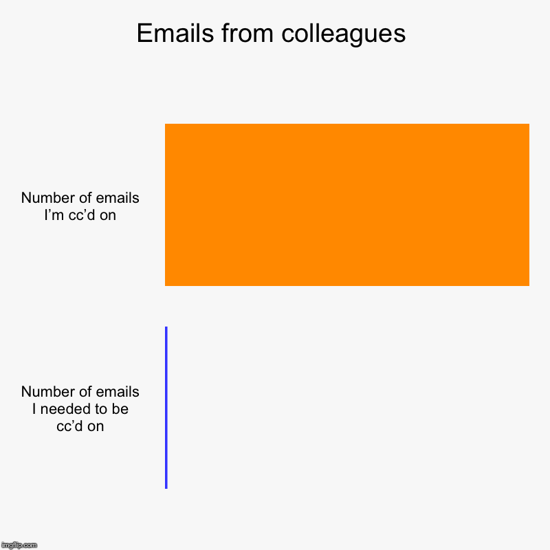 Emails from colleagues | Number of emails I'm cc'd on, Number of emails I needed to be cc'd on | image tagged in charts,bar charts,work,emails,office,coworkers | made w/ Imgflip chart maker