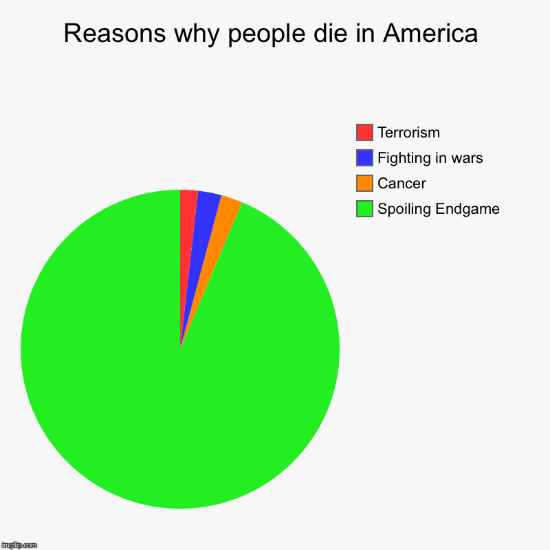 Reasons why people die in America | Spoiling Endgame, Cancer, Fighting in wars, Terrorism | image tagged in charts,pie charts,avengers endgame,memes,wars,cancer | made w/ Imgflip chart maker
