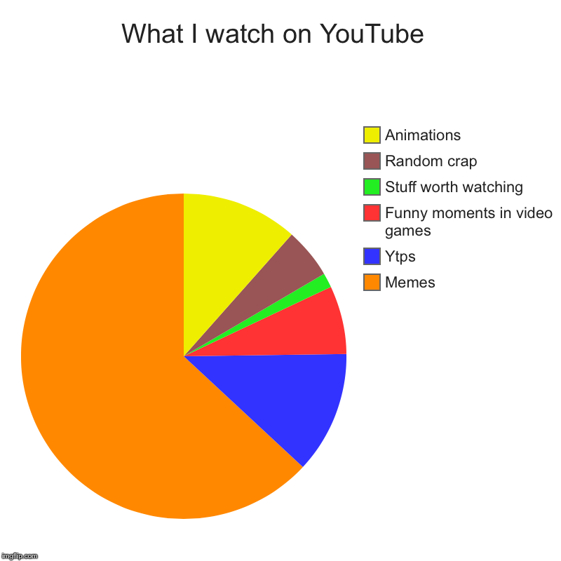 What I watch on YouTube  | Memes, Ytps, Funny moments in video games , Stuff worth watching , Random crap, Animations | image tagged in charts,pie charts | made w/ Imgflip chart maker
