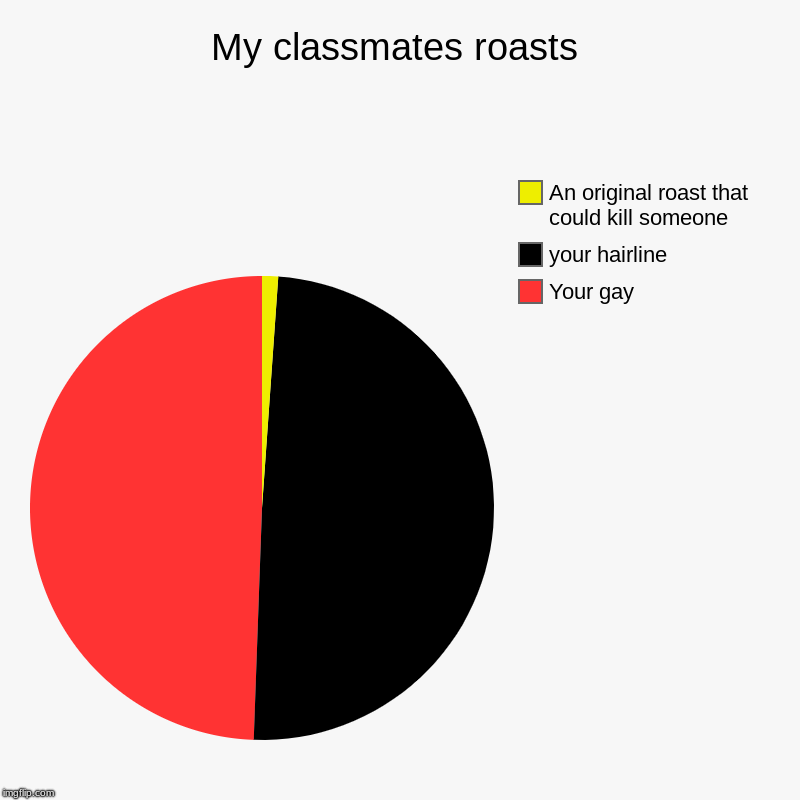 "The ""wonderful"" roasts of my classmates 