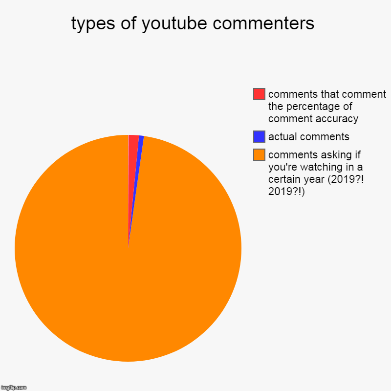 types of youtube commenters | comments asking if you're watching in a certain year (2019?! 2019?!), actual comments, comments that comment t | image tagged in charts,pie charts | made w/ Imgflip chart maker
